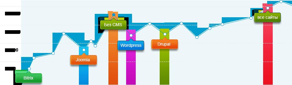 Количество взламываемых сайтов на различных CMS
