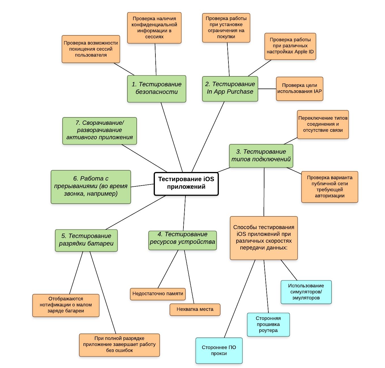 Тестирования IOS приложений