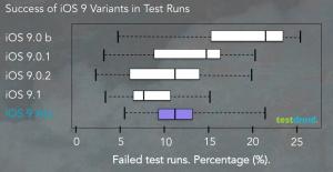 Тестирование мобильных приложений на IOS