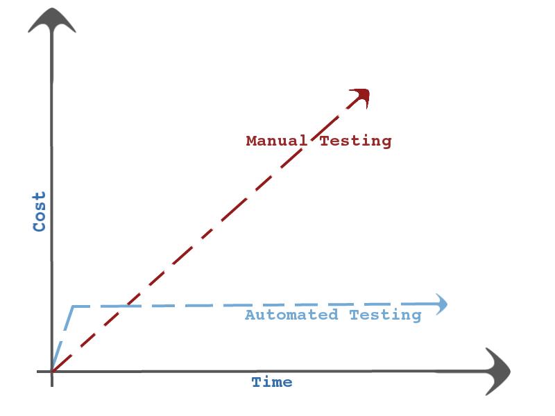ROI тестирования
