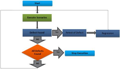 Графически этот процесс можно изобразить следующим образом: