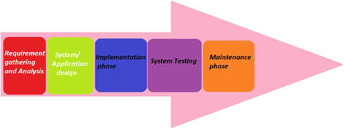 Жизненный цикл разработки ПО (или SDLC)