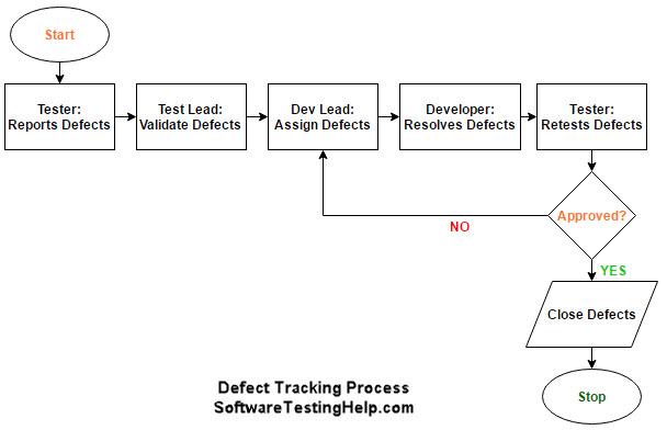 Процесс трекинга дефектов, используемый в большинстве команд тестировщиков