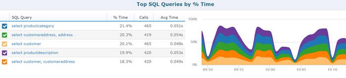 Без фактических данных сложно узнать о быстроте SQL запросов