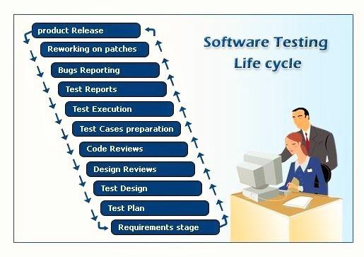 Из чего состоит жизненный цикл тестирования ПО?