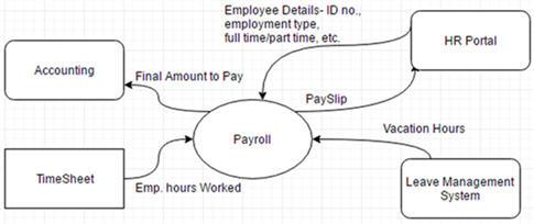 Контекстная диаграмма для системы начисления зарплаты