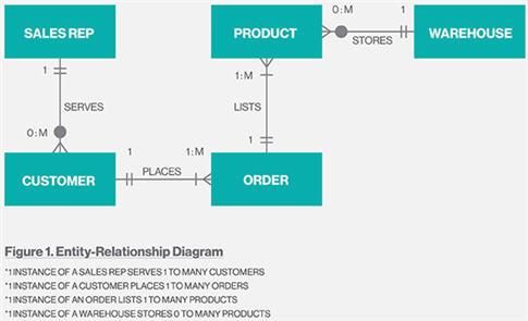 ER-диаграмма (сущность-связь)