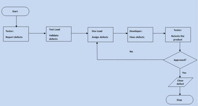 Блок-схема для иллюстрации процесса