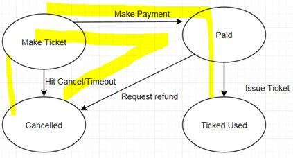 Тестовые сценарии и трансакции пользователей