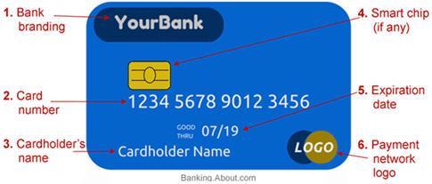 платежные системы - тестирование